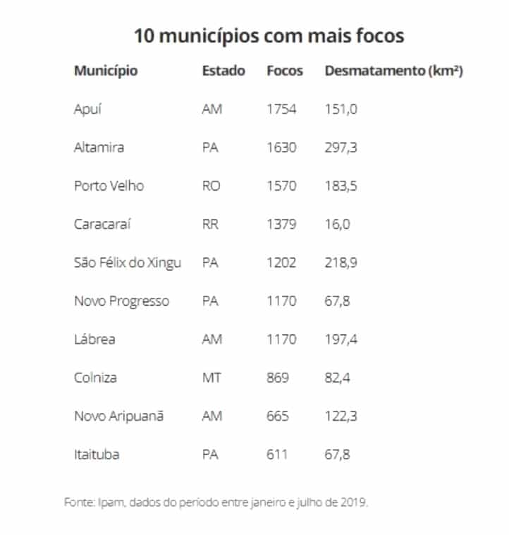 municípios do fogo na amazonia