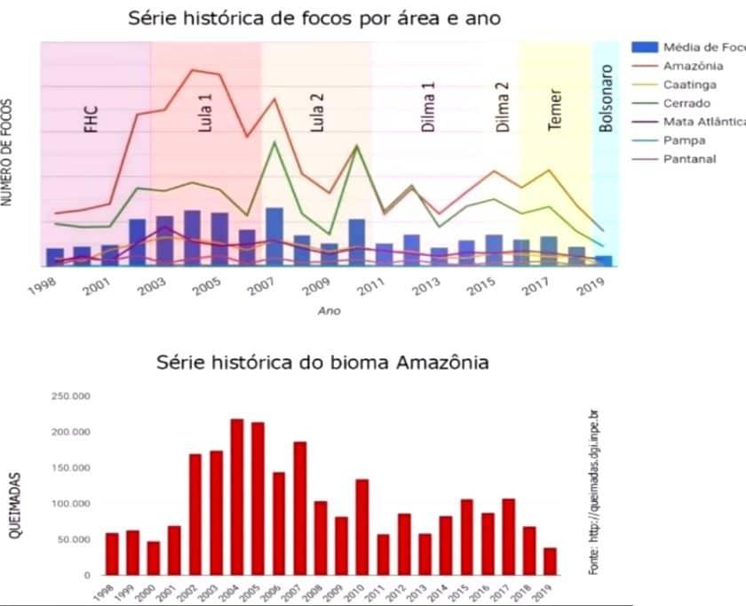 Gráfico das queimadas da amazônia