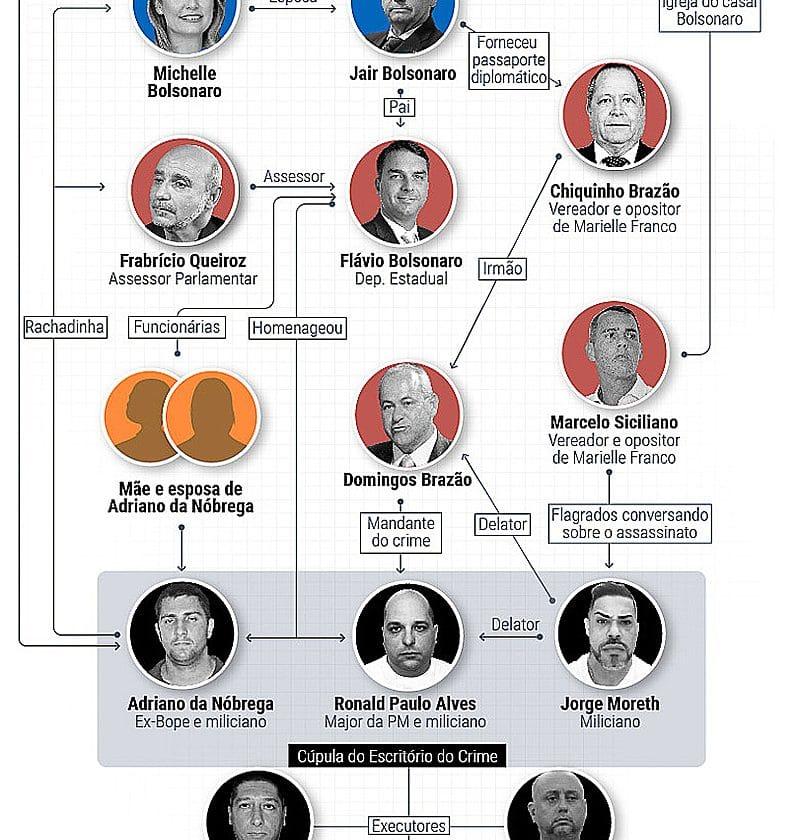 """""""Acabei com a Lava Jato"""": relembre os indícios de corrupção na família Bolsonaro"""